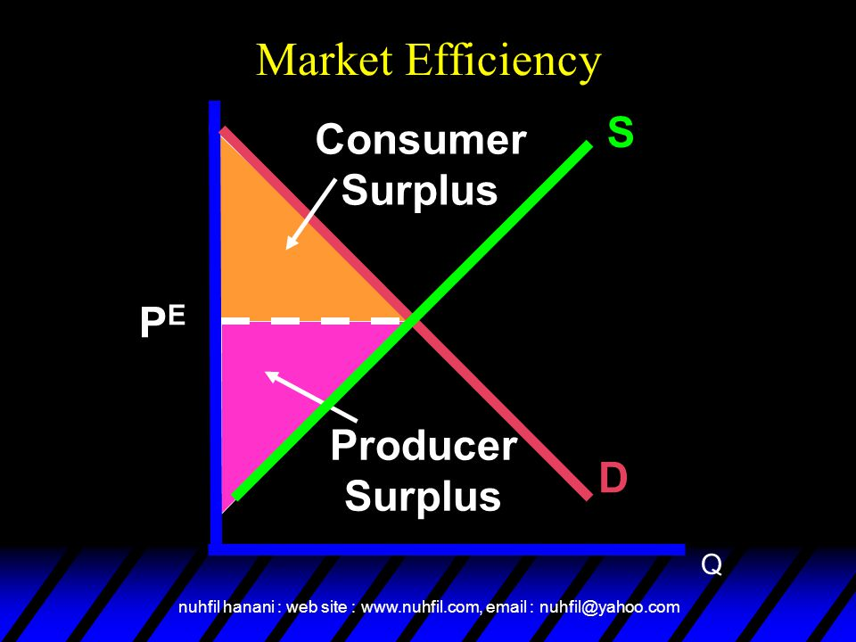 Market Efficiency S Consumer Surplus PE Producer Surplus D Q