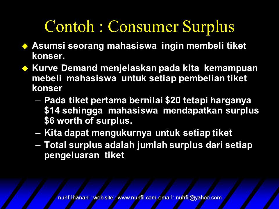 Contoh : Consumer Surplus