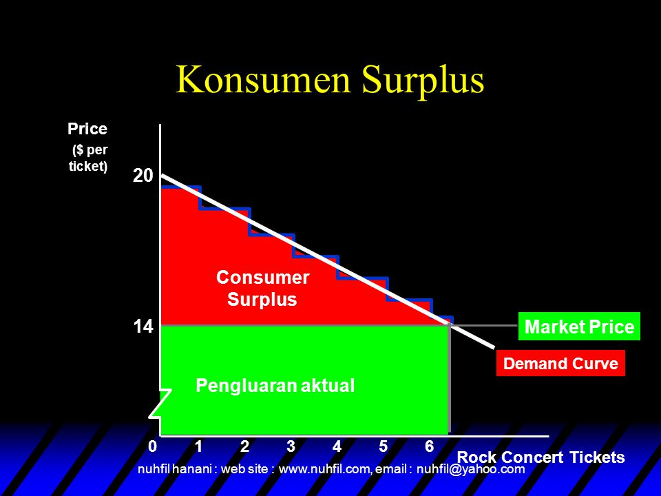 Konsumen Surplus 20 Consumer Surplus 14 Market Price Pengluaran aktual