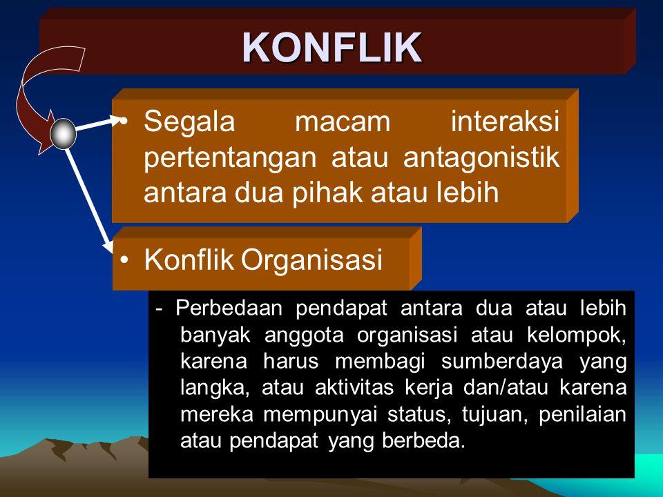 KONFLIK Segala macam interaksi pertentangan atau antagonistik antara dua pihak atau lebih. Konflik Organisasi.