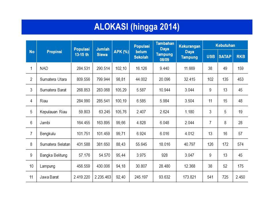 ALOKASI (hingga 2014) No Propinsi Populasi 13-15 th Jumlah Siswa