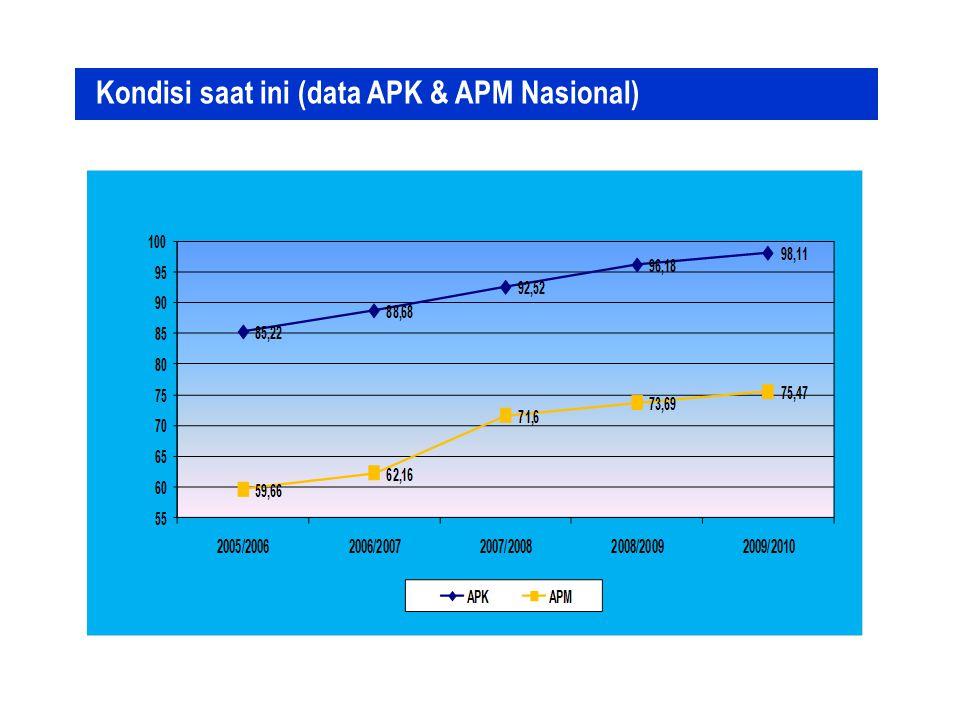 Kondisi saat ini (data APK & APM Nasional)
