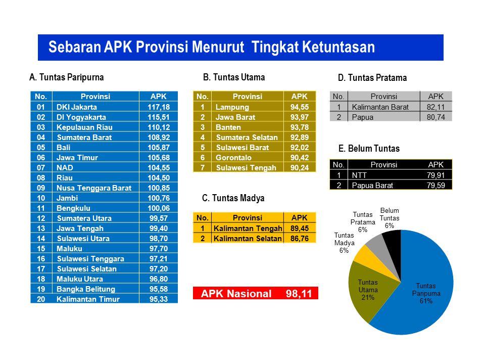 Sebaran APK Provinsi Menurut Tingkat Ketuntasan