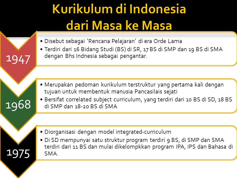 Kurikulum di Indonesia dari Masa ke Masa