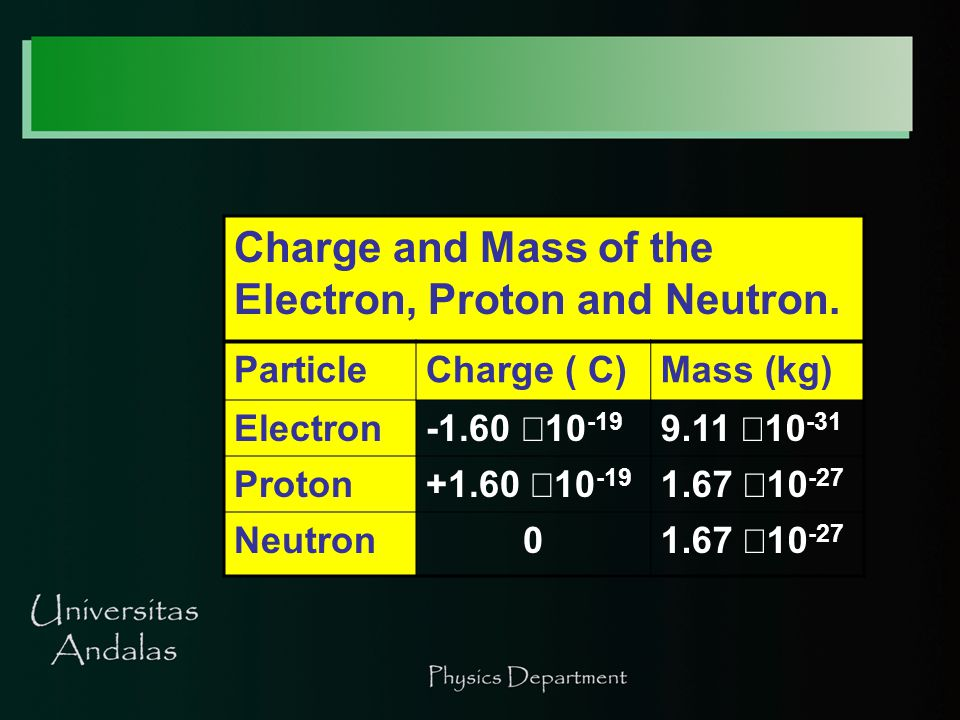 Charge and Mass of the Electron, Proton and Neutron.