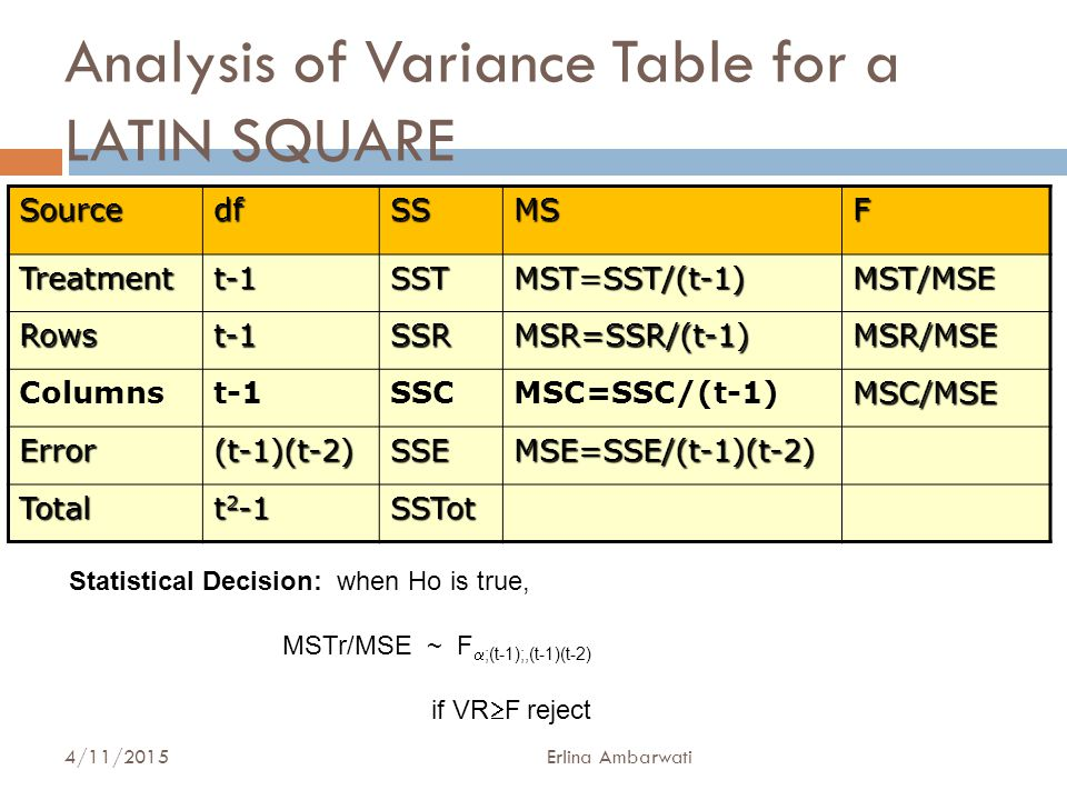 Analysis of Variance Table for a LATIN SQUARE