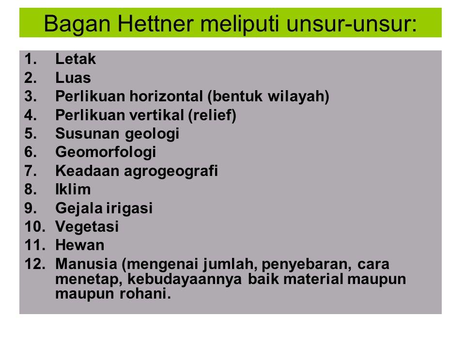 Bagan Hettner meliputi unsur-unsur: