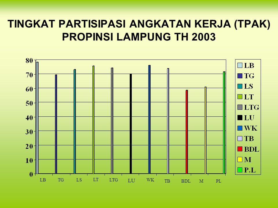 TINGKAT PARTISIPASI ANGKATAN KERJA (TPAK) PROPINSI LAMPUNG TH 2003