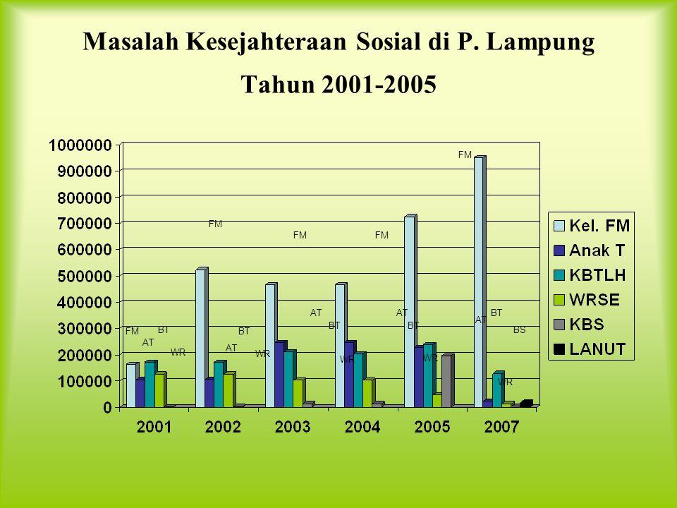 Masalah Kesejahteraan Sosial di P. Lampung Tahun 2001-2005