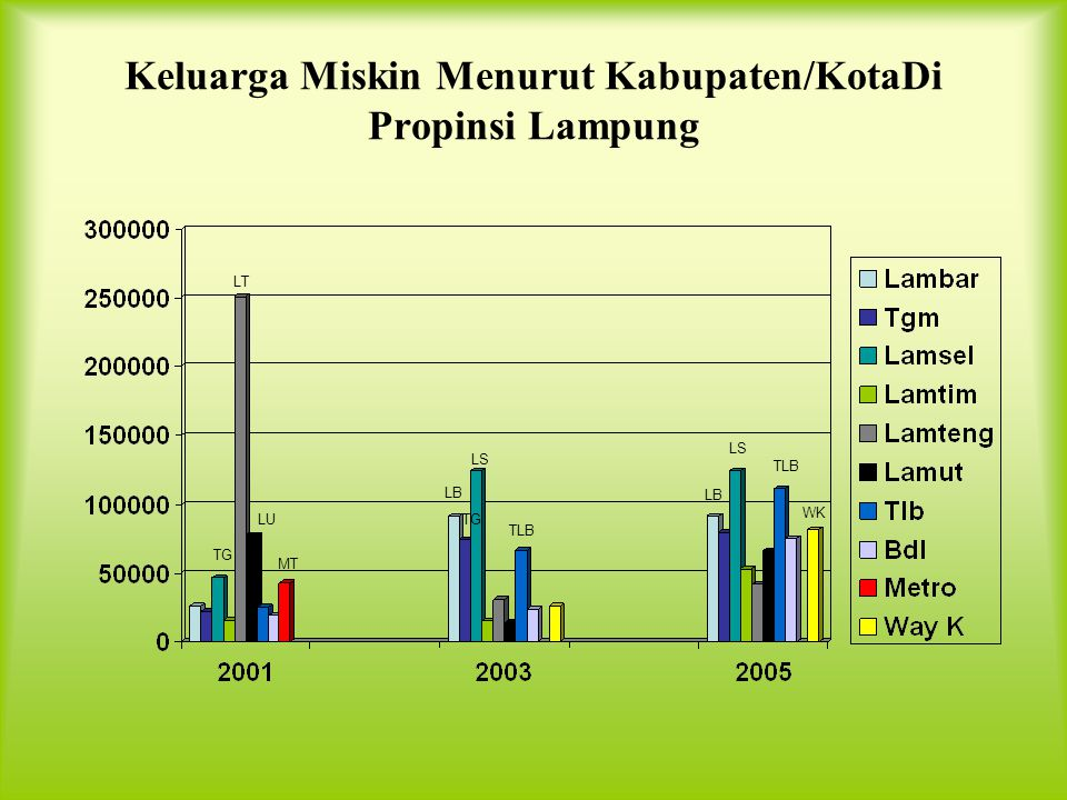 Keluarga Miskin Menurut Kabupaten/KotaDi Propinsi Lampung