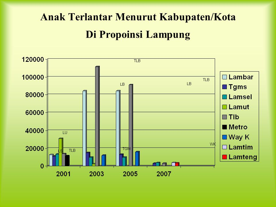 Anak Terlantar Menurut Kabupaten/Kota Di Propoinsi Lampung