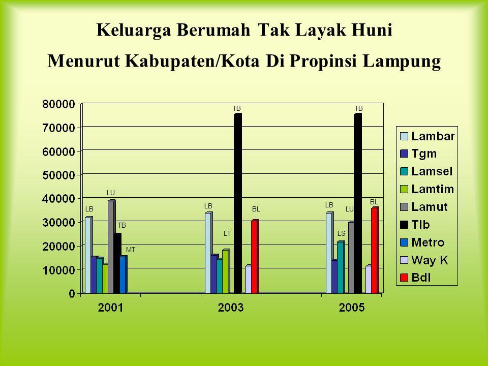 Keluarga Berumah Tak Layak Huni Menurut Kabupaten/Kota Di Propinsi Lampung