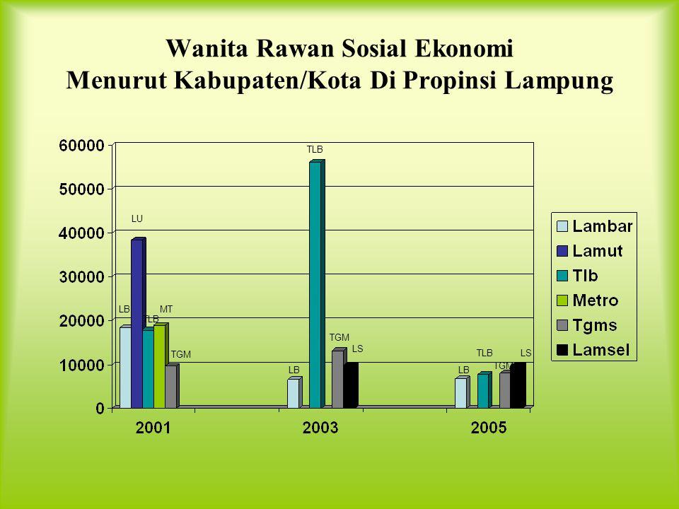 Wanita Rawan Sosial Ekonomi Menurut Kabupaten/Kota Di Propinsi Lampung
