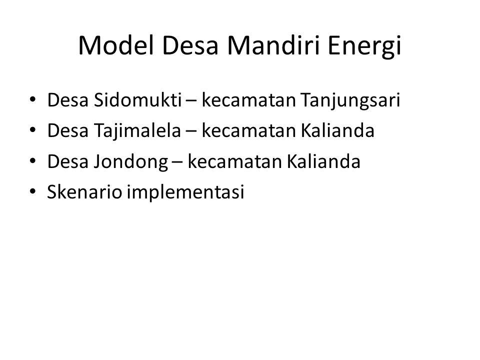 Model Desa Mandiri Energi