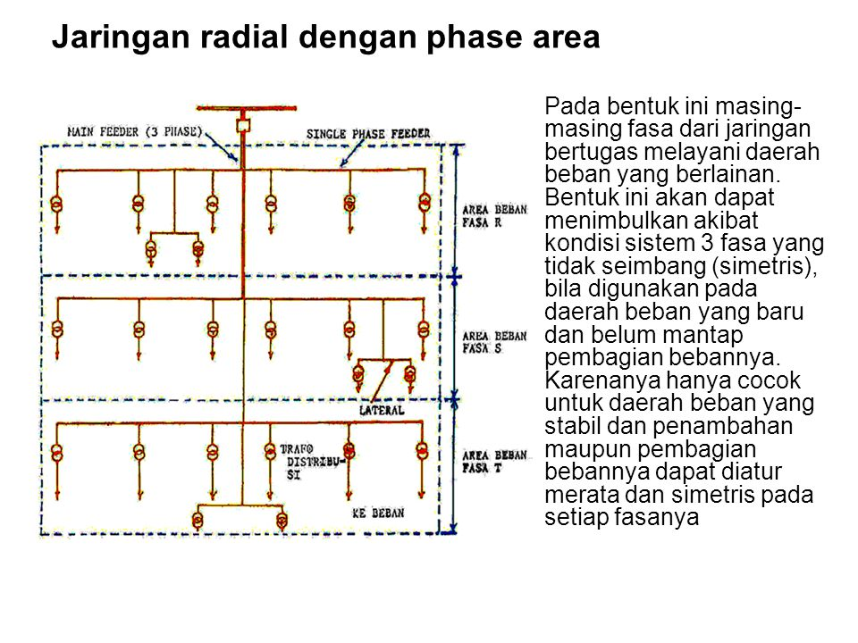 Jaringan radial dengan phase area