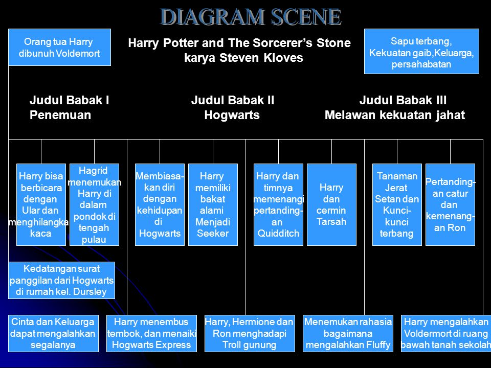 DIAGRAM SCENE Harry Potter and The Sorcerer's Stone