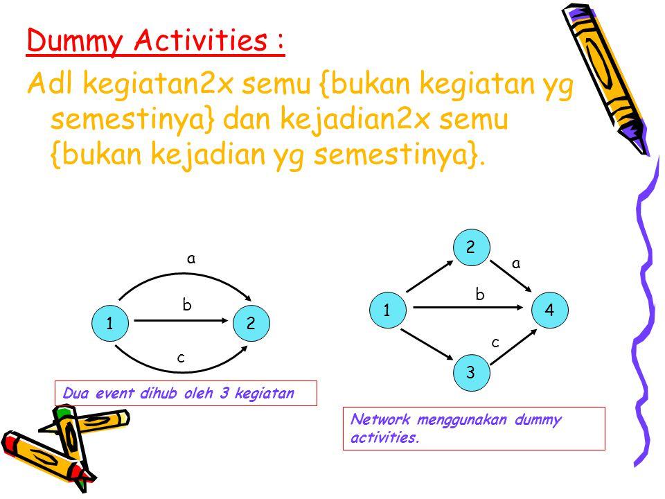 Dummy Activities : Adl kegiatan2x semu {bukan kegiatan yg semestinya} dan kejadian2x semu {bukan kejadian yg semestinya}.