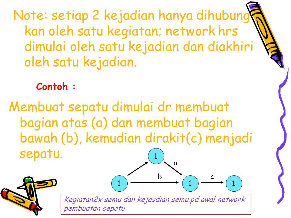 Note: setiap 2 kejadian hanya dihubung kan oleh satu kegiatan; network hrs dimulai oleh satu kejadian dan diakhiri oleh satu kejadian.