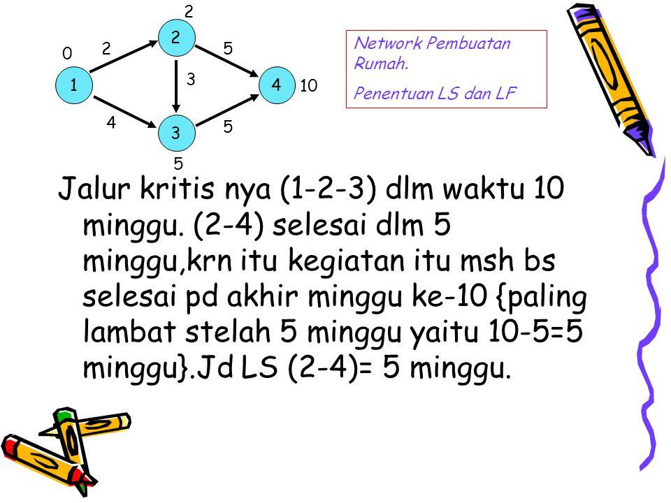 2 2. Network Pembuatan Rumah. Penentuan LS dan LF. 2. 5. 1. 3. 4. 10. 4. 3. 5. 5.