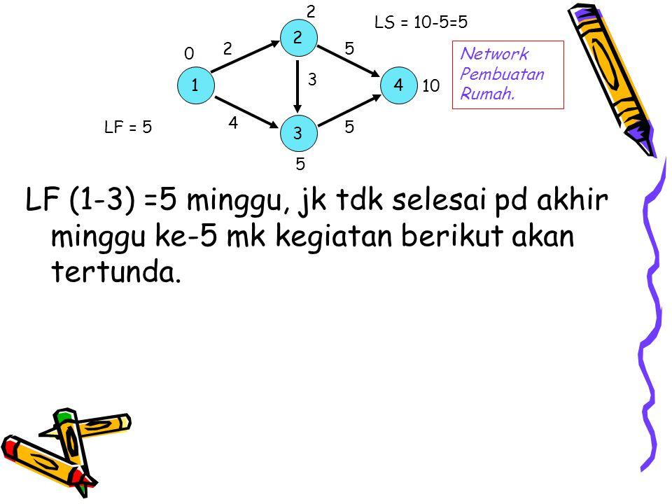 2 LS = 10-5=5. 2. 2. 5. Network Pembuatan Rumah. 1. 3. 4. 10. 4. LF = 5. 3. 5. 5.