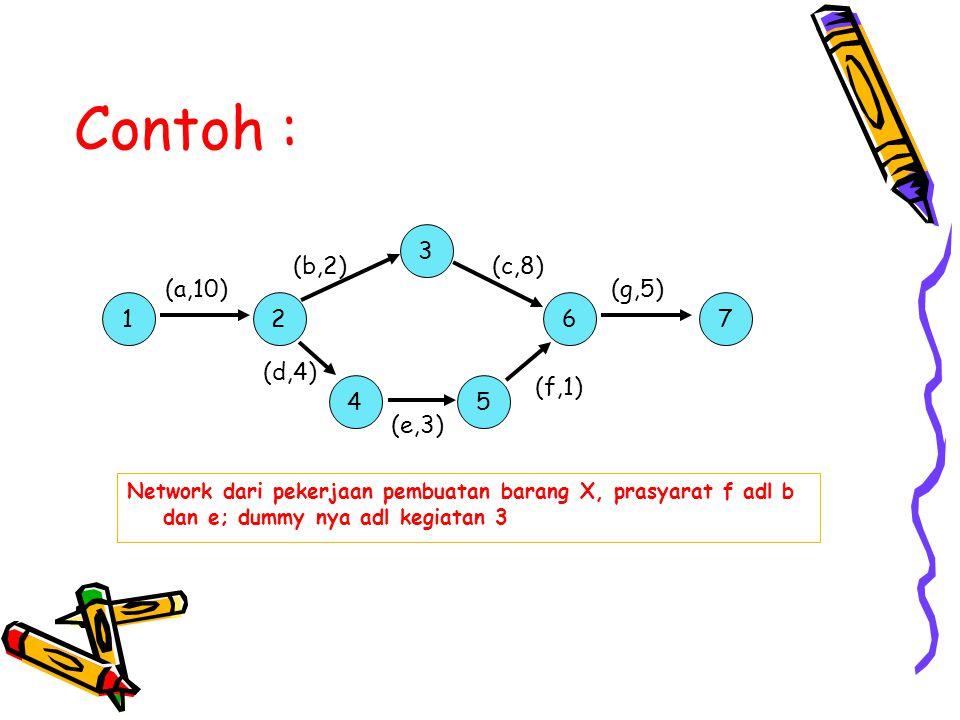 Contoh : 3 (b,2) (c,8) (a,10) (g,5) 1 2 6 7 (d,4) (f,1) 4 5 (e,3)