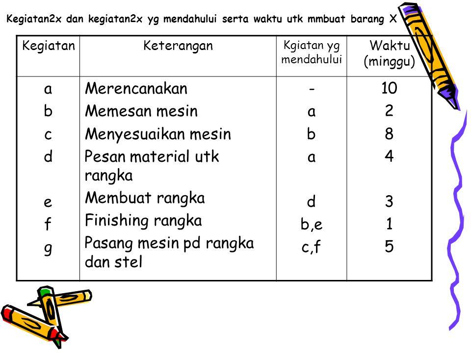 Pesan material utk rangka Membuat rangka Finishing rangka