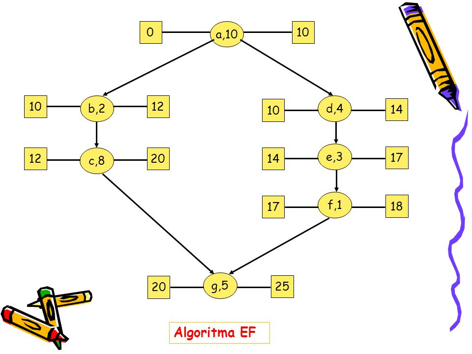 a,10 10 10 b,2 12 d,4 10 14 e,3 12 c,8 20 14 17 f,1 17 18 g,5 20 25 Algoritma EF