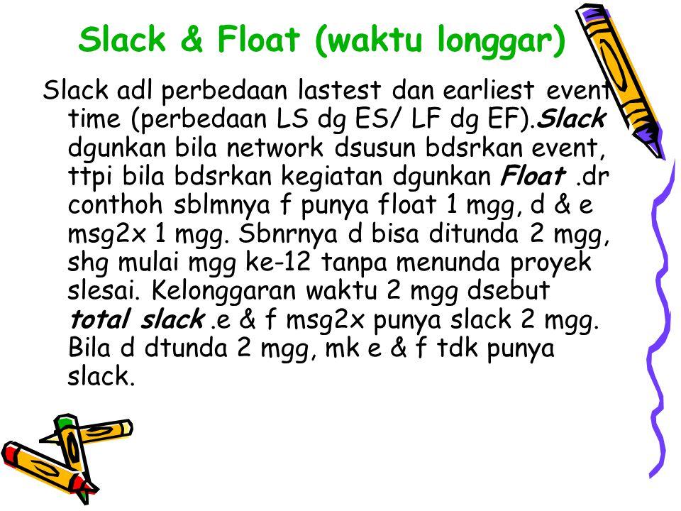 Slack & Float (waktu longgar)