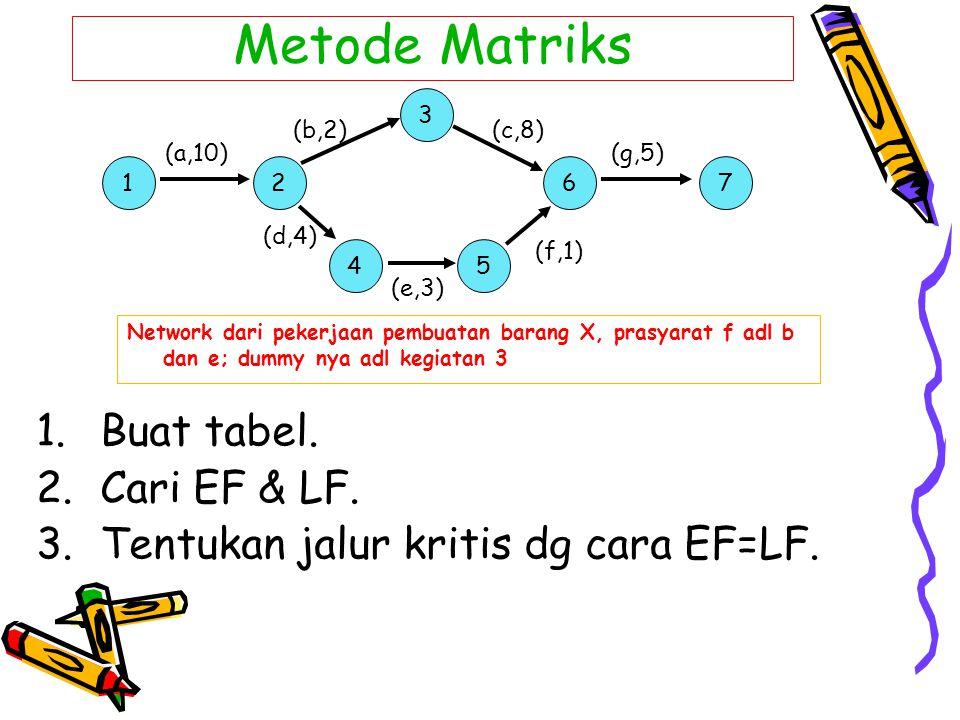 Metode Matriks Buat tabel. Cari EF & LF.