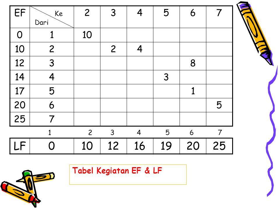 EF 2. 3. 4. 5. 6. 7. 1. 10. 12. 8. 14. 17. 20. 25. Ke. Dari. 1. 2. 3. 4. 5. 6.