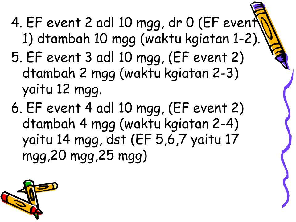 4. EF event 2 adl 10 mgg, dr 0 (EF event 1) dtambah 10 mgg (waktu kgiatan 1-2).