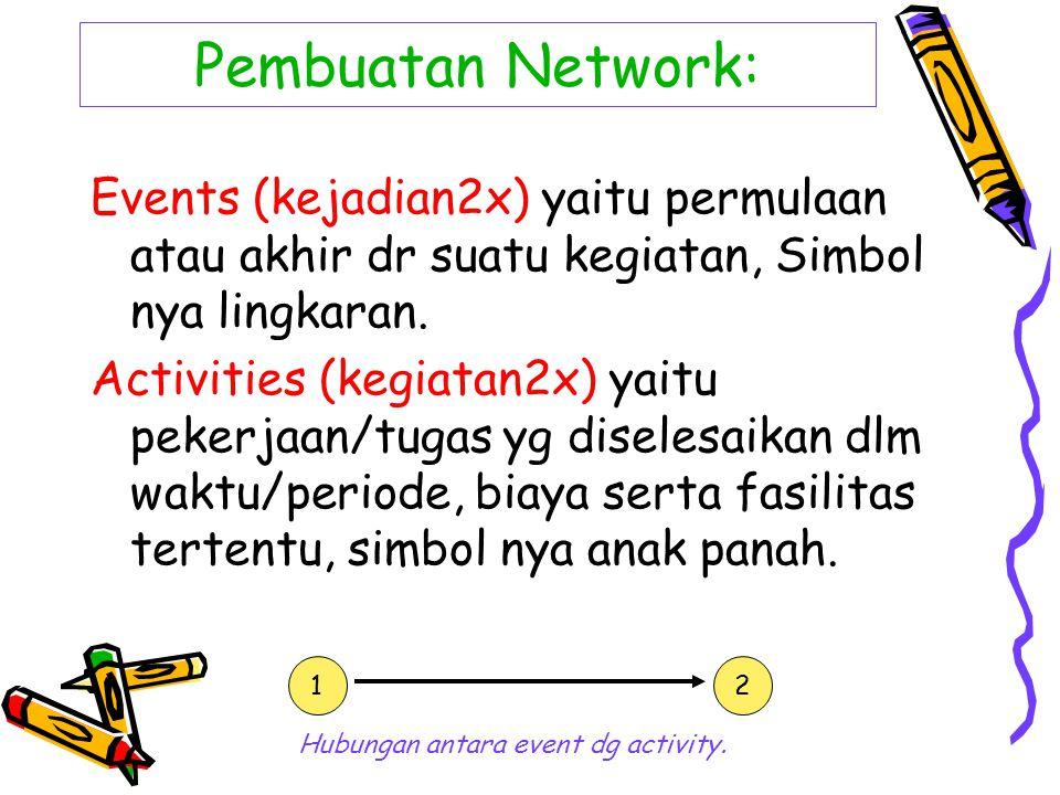 Pembuatan Network: Events (kejadian2x) yaitu permulaan atau akhir dr suatu kegiatan, Simbol nya lingkaran.