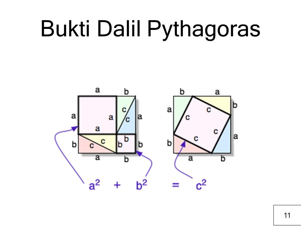 Bukti Dalil Pythagoras