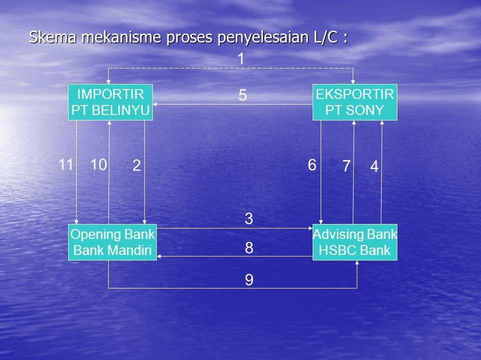 Skema mekanisme proses penyelesaian L/C : 1