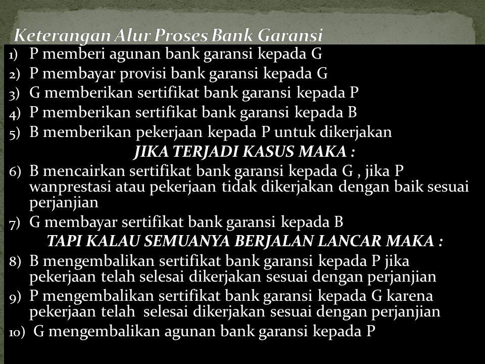 Keterangan Alur Proses Bank Garansi