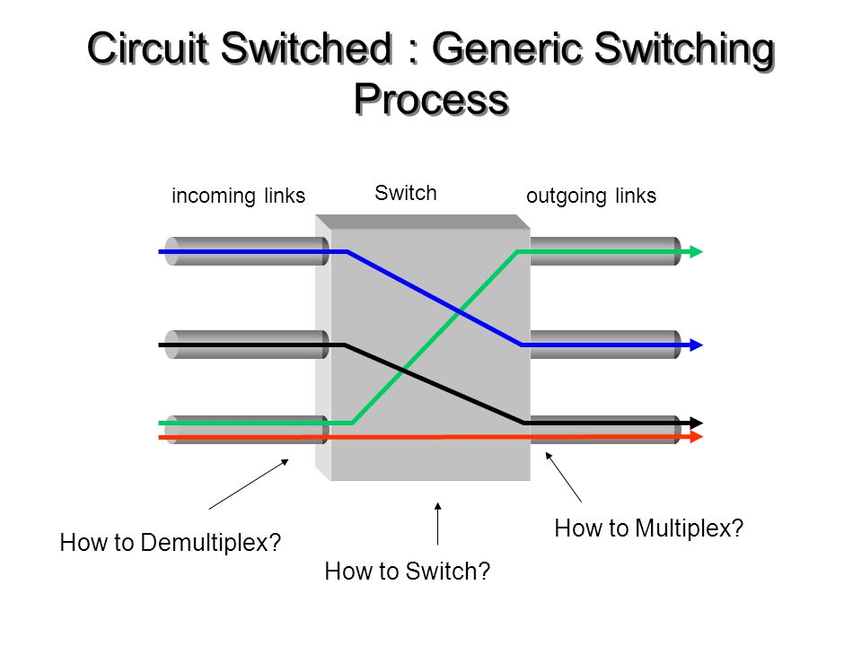 Circuit Switched : Generic Switching Process