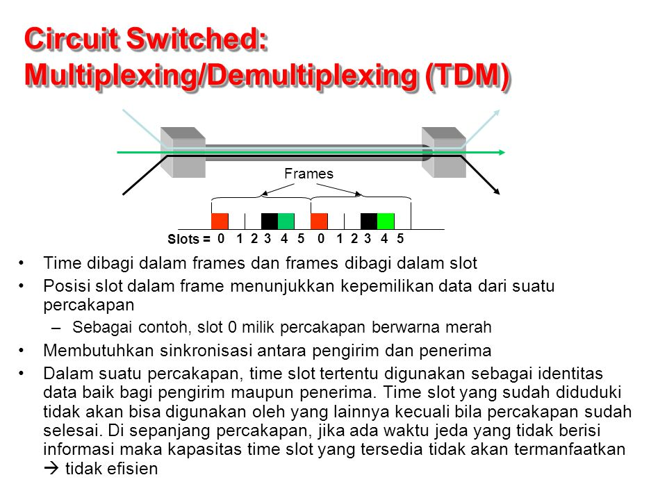 Circuit Switched: Multiplexing/Demultiplexing (TDM)
