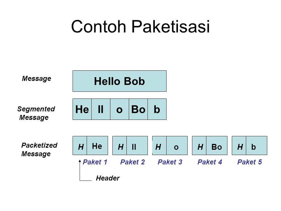 Contoh Paketisasi Hello Bob He ll o Bo b H He H ll H o H Bo H b