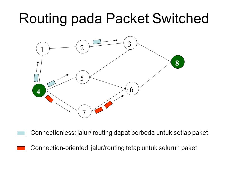 Routing pada Packet Switched
