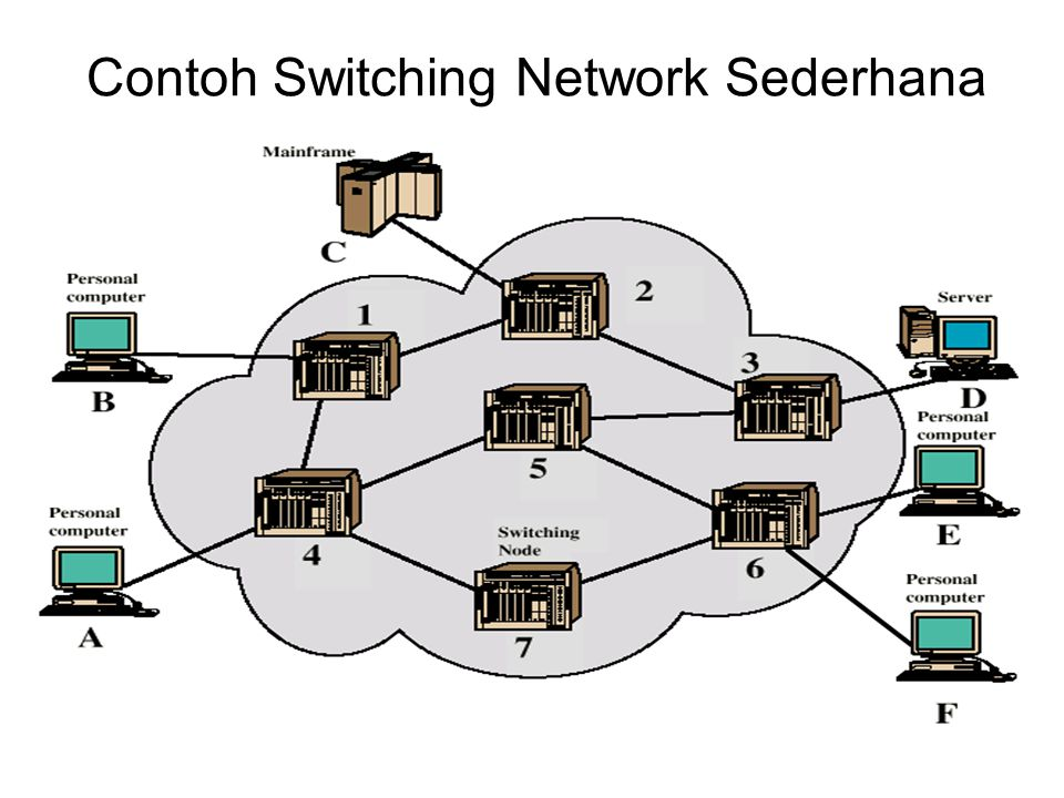 Contoh Switching Network Sederhana