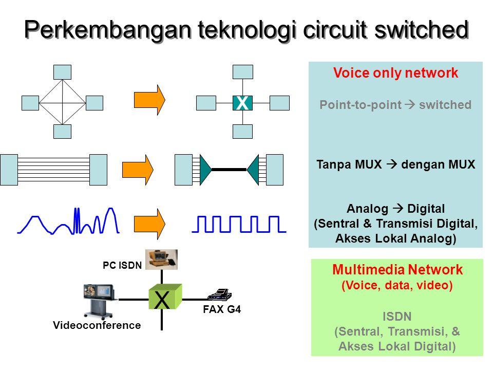 Perkembangan teknologi circuit switched