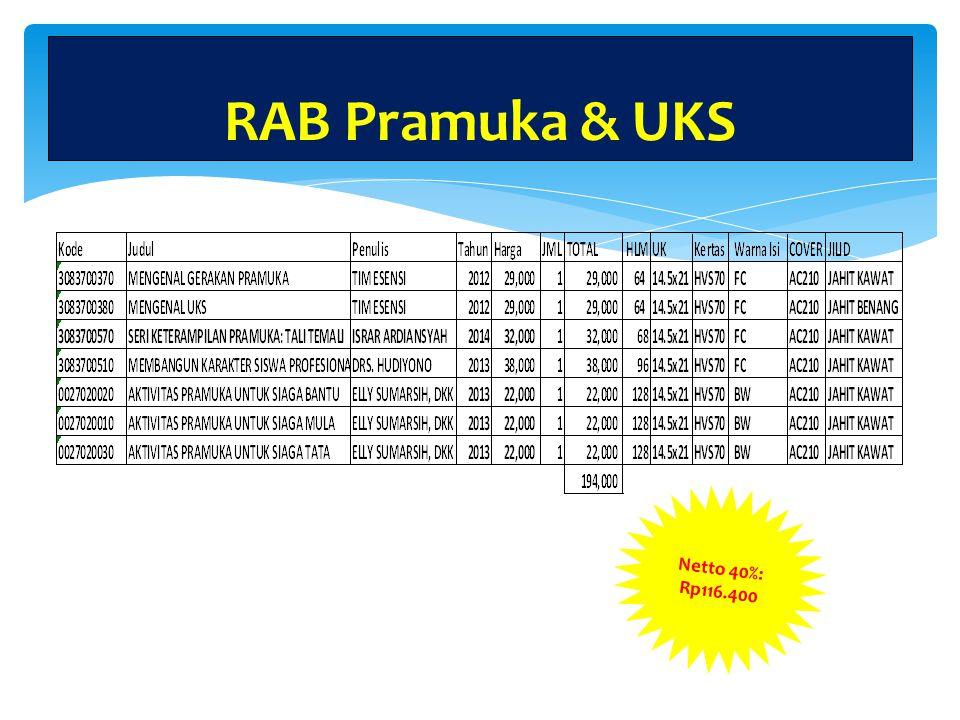RAB Pramuka RAB Pramuka & UKS