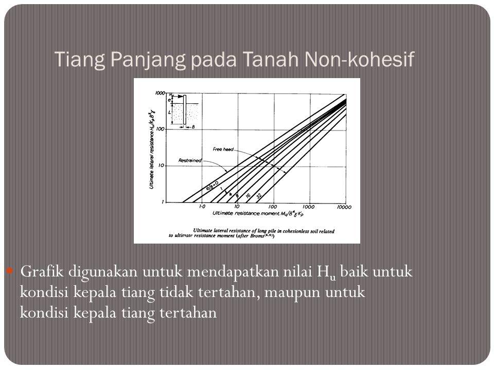 Tiang Panjang pada Tanah Non-kohesif