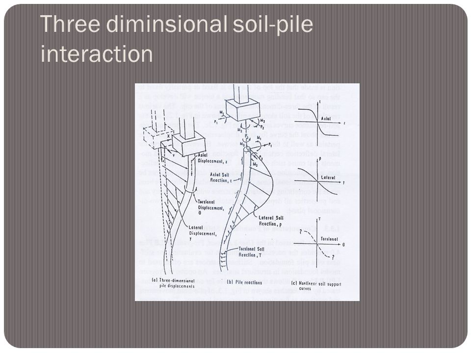 Three diminsional soil-pile interaction