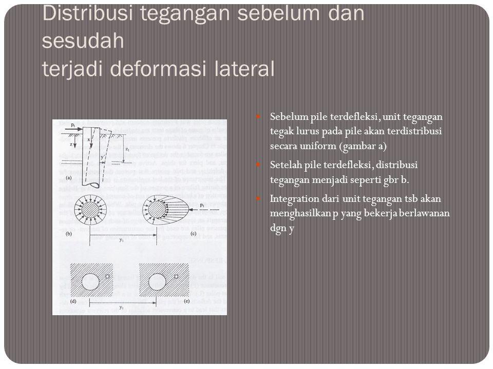 Distribusi tegangan sebelum dan sesudah terjadi deformasi lateral