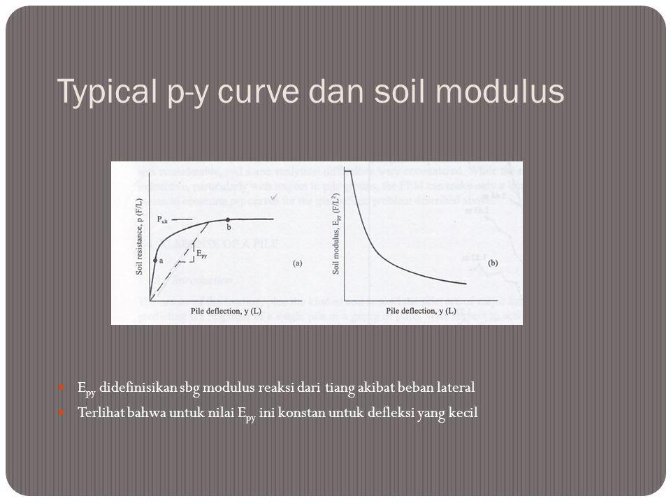 Typical p-y curve dan soil modulus