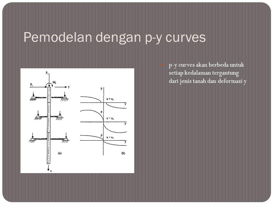 Pemodelan dengan p-y curves