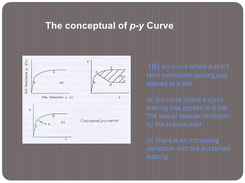 The conceptual of p-y Curve