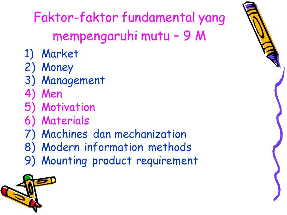 Faktor-faktor fundamental yang mempengaruhi mutu – 9 M