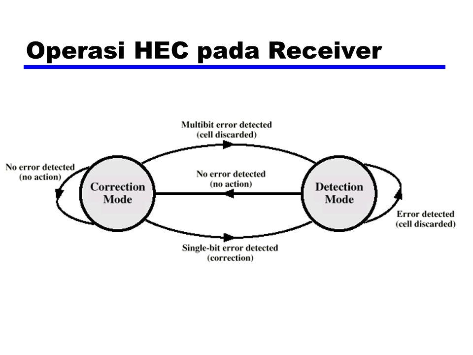 Operasi HEC pada Receiver
